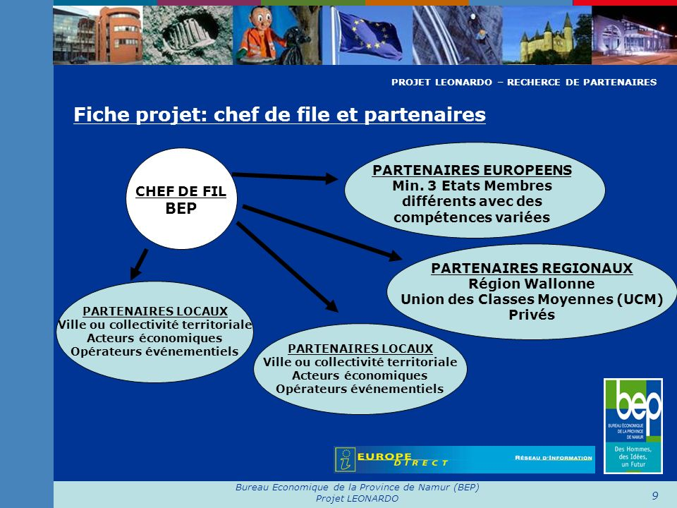 Bureau Economique de la Province de Namur (BEP) Projet LEONARDO 9 Fiche projet: chef de file et partenaires PARTENAIRES EUROPEENS Min. 3 Etats Membres