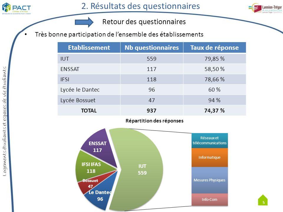Logements étudiants et espaces de vie étudiants IUT Population bretonne (34 % Finistère, 31,3 % Côtes dArmor dont 6,8 % originaire de LTA) Population jeune (âge moyen 19 ans ) Forte proportion détudiants boursiers (34,53 %) Particularités des établissements 6