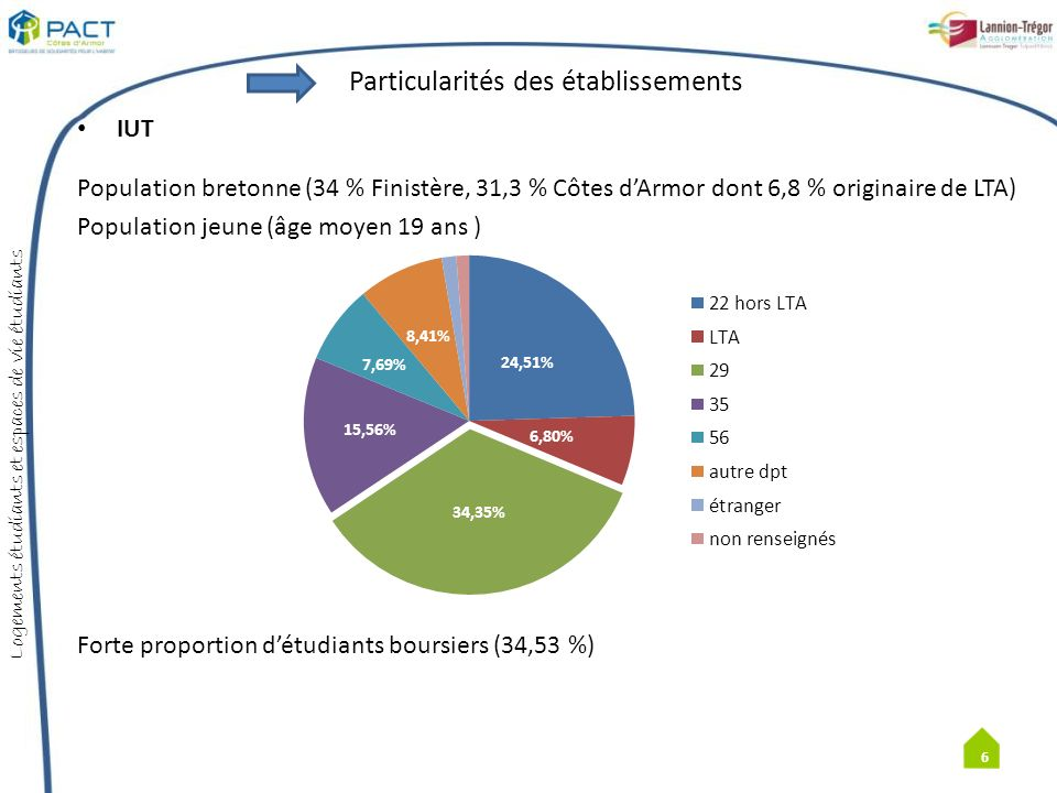 Logements étudiants et espaces de vie étudiants 7 Près du tiers des étudiants résident en cité U Part importante de la colocation (surtout des étudiants de 2 année )