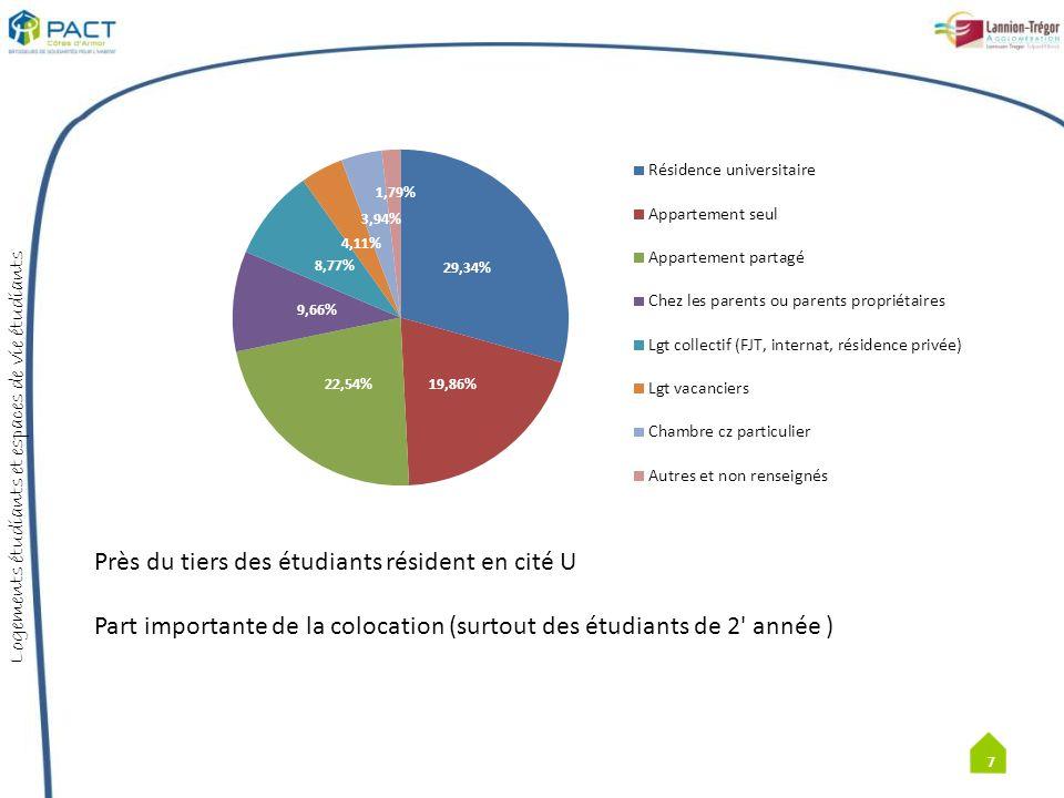 Logements étudiants et espaces de vie étudiants Nb détudiants Localisation des logements étudiants hors Lannion 18 Ailleurs dans le département: 85 étudiants soit 9 % LTA hors Lannion + Perros Guirec: 134 étudiants soit 14,3 %