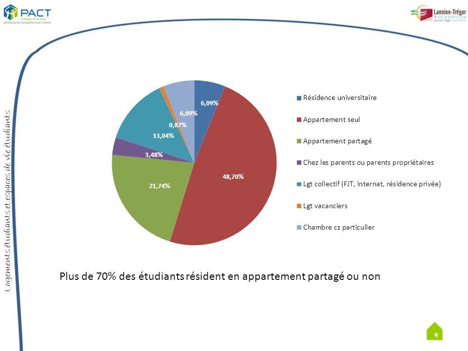 Logements étudiants et espaces de vie étudiants Une population essentiellement locale: 68,6% dans le 22 dont 32,17 % à LTA Population plus âgée: âge moyen 24 ans 10 IFSI