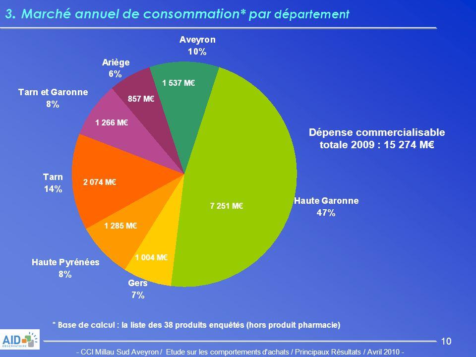 - CCI Millau Sud Aveyron / Etude sur les comportements d achats / Principaux Résultats / Avril 2010 - 10 3.