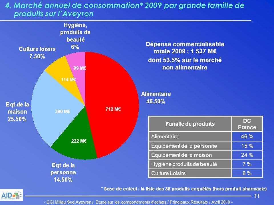 - CCI Millau Sud Aveyron / Etude sur les comportements d achats / Principaux Résultats / Avril 2010 - 11 4.