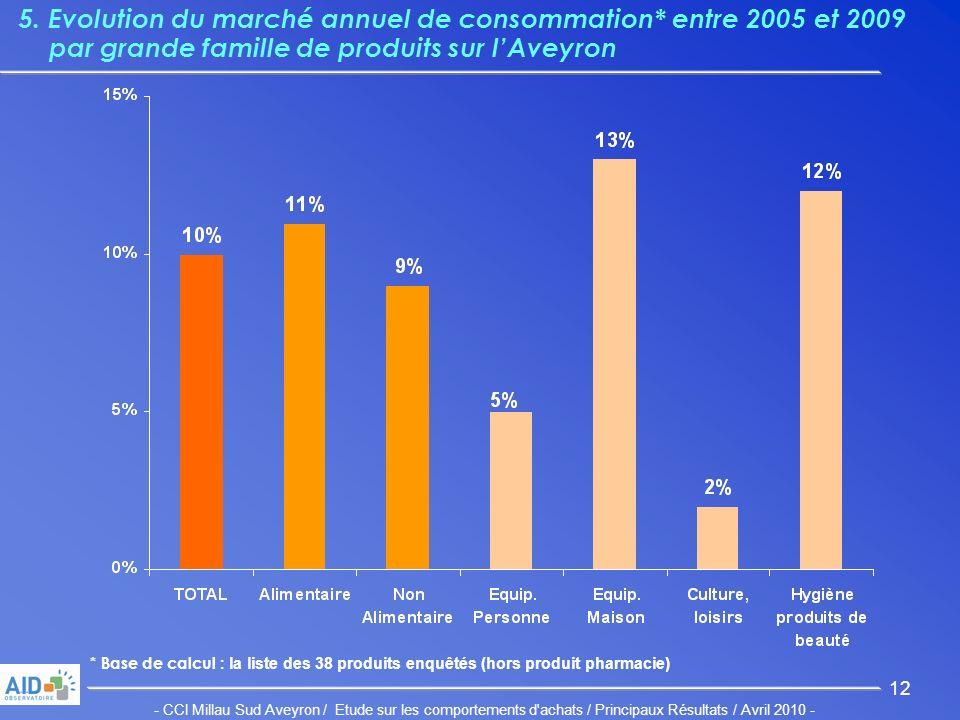 - CCI Millau Sud Aveyron / Etude sur les comportements d achats / Principaux Résultats / Avril 2010 - 12 5.