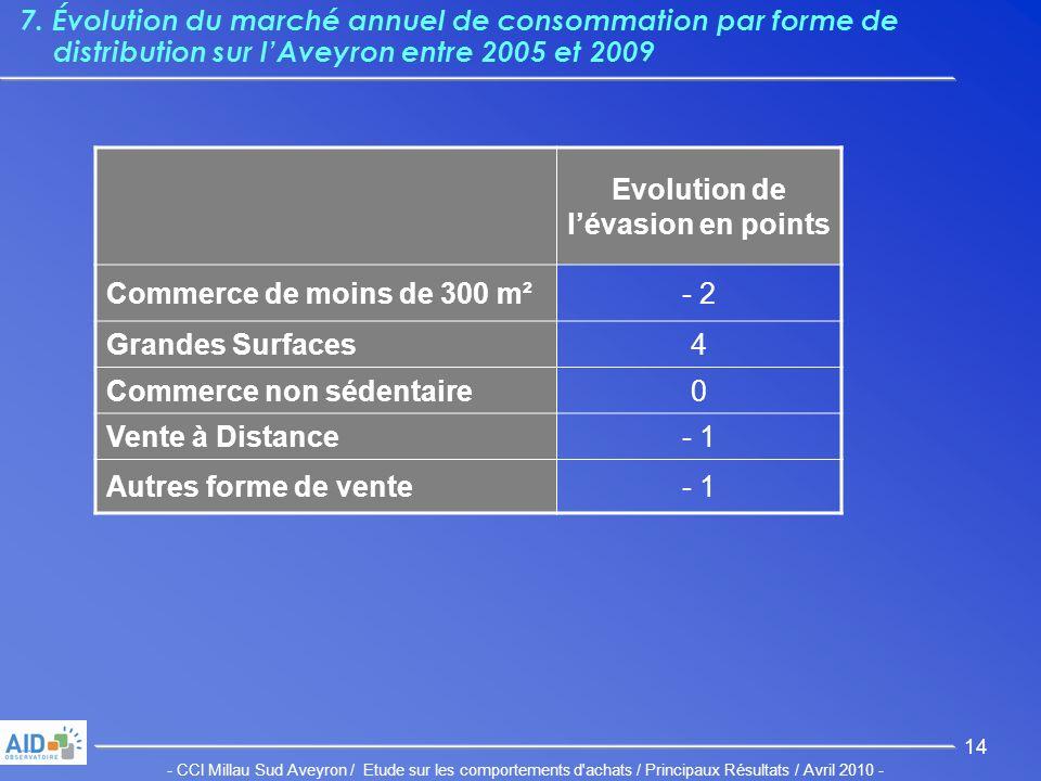 - CCI Millau Sud Aveyron / Etude sur les comportements d achats / Principaux Résultats / Avril 2010 - 14 7.