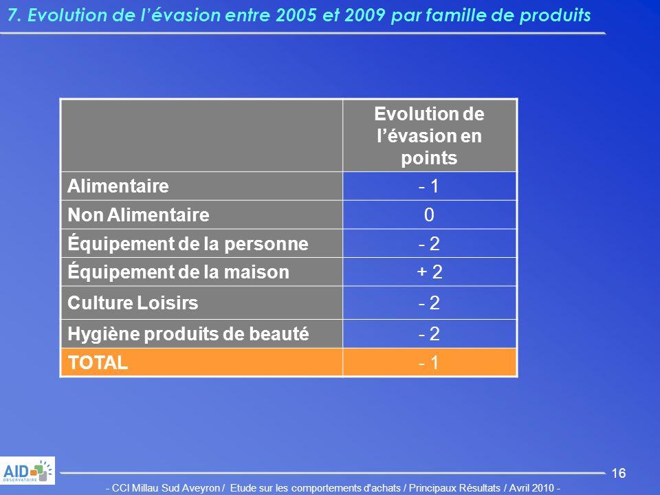 - CCI Millau Sud Aveyron / Etude sur les comportements d achats / Principaux Résultats / Avril 2010 - 16 7.