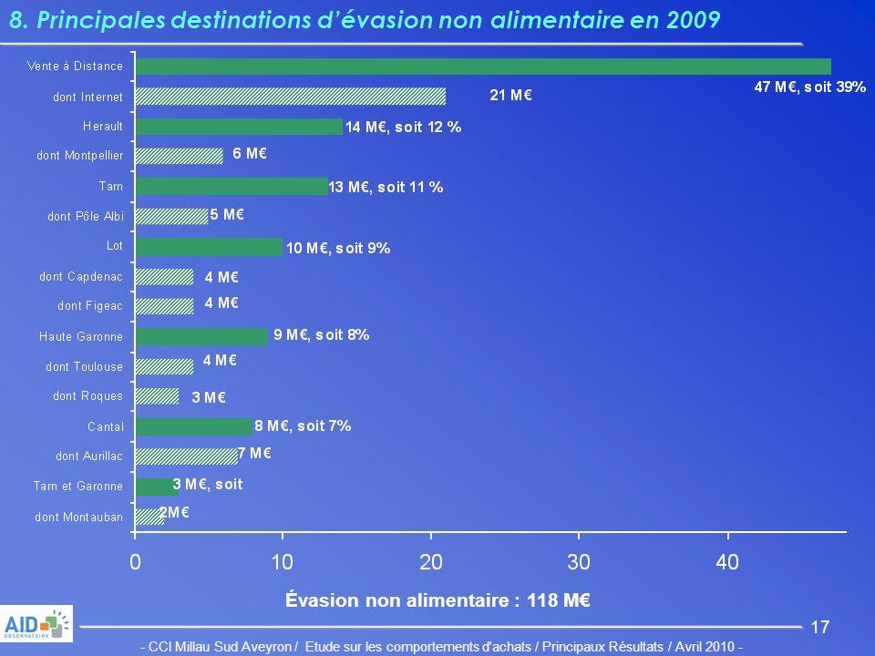 - CCI Millau Sud Aveyron / Etude sur les comportements d achats / Principaux Résultats / Avril 2010 - 17 8.