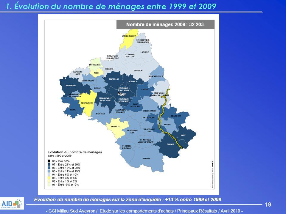 - CCI Millau Sud Aveyron / Etude sur les comportements d achats / Principaux Résultats / Avril 2010 - 19 1.