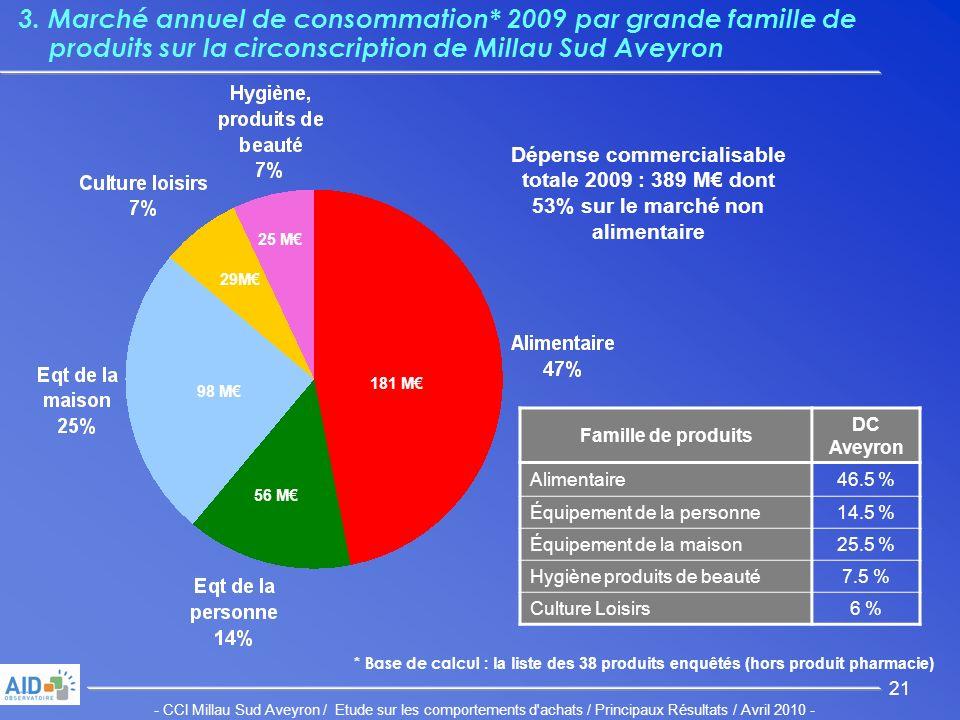 - CCI Millau Sud Aveyron / Etude sur les comportements d achats / Principaux Résultats / Avril 2010 - 21 3.
