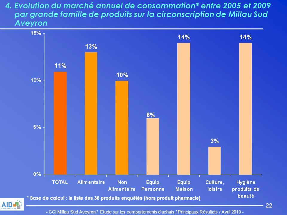 - CCI Millau Sud Aveyron / Etude sur les comportements d achats / Principaux Résultats / Avril 2010 - 22 4.
