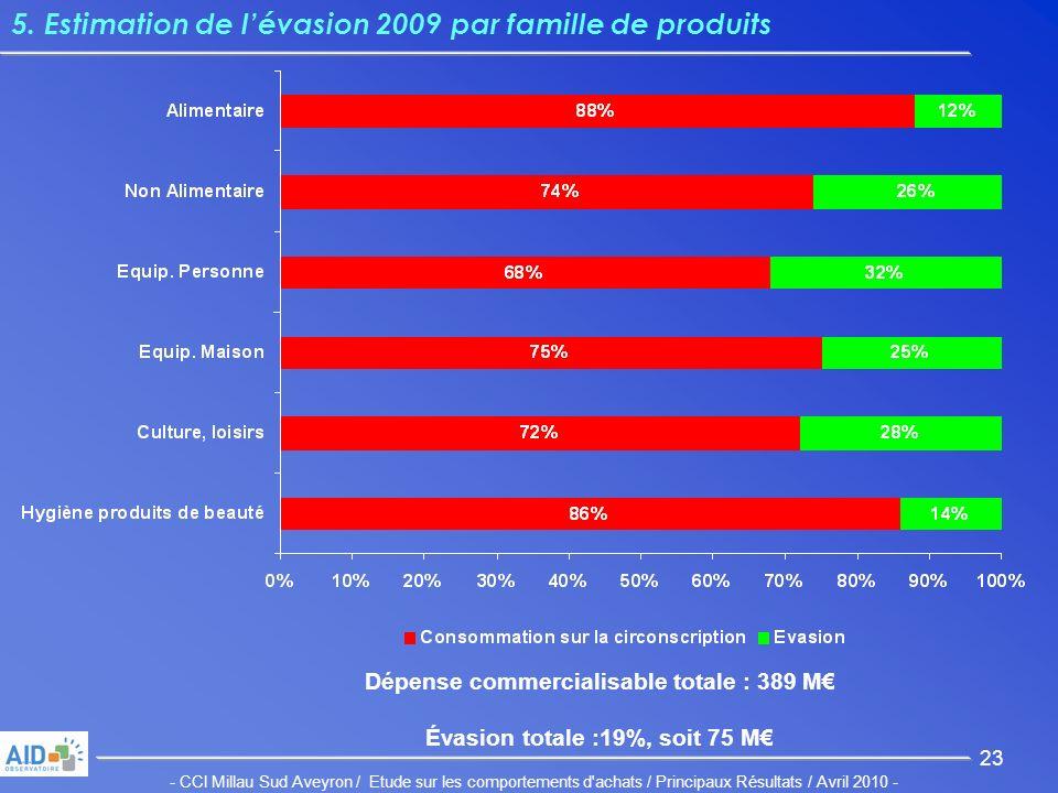 - CCI Millau Sud Aveyron / Etude sur les comportements d achats / Principaux Résultats / Avril 2010 - 23 5.