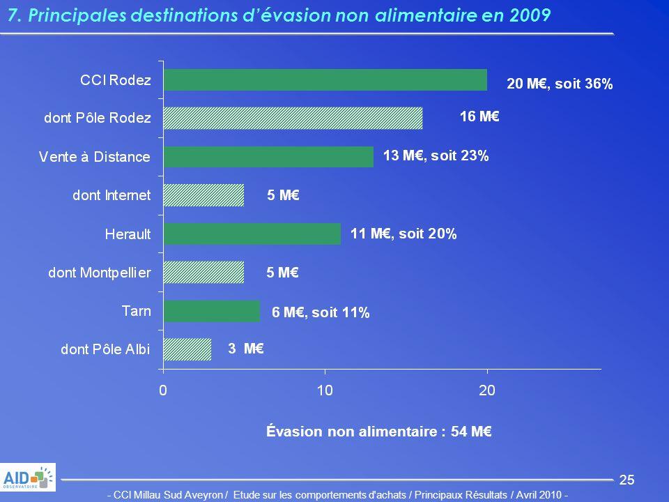 - CCI Millau Sud Aveyron / Etude sur les comportements d achats / Principaux Résultats / Avril 2010 - 25 7.
