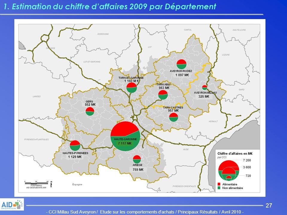 - CCI Millau Sud Aveyron / Etude sur les comportements d achats / Principaux Résultats / Avril 2010 - 27 1.