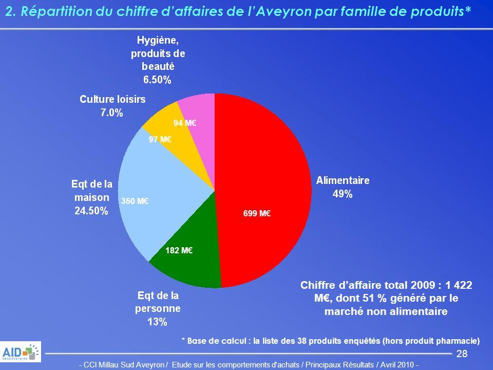 - CCI Millau Sud Aveyron / Etude sur les comportements d achats / Principaux Résultats / Avril 2010 - 28 2.