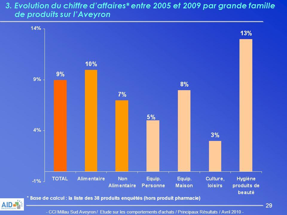 - CCI Millau Sud Aveyron / Etude sur les comportements d achats / Principaux Résultats / Avril 2010 - 29 3.