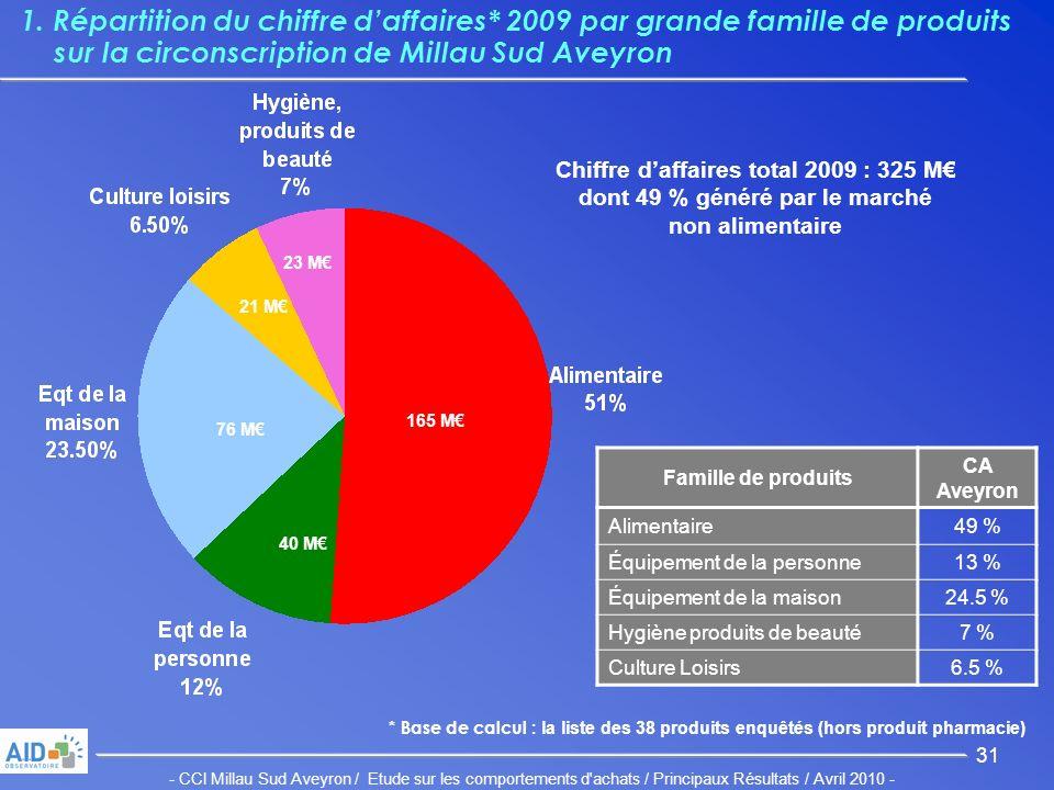 - CCI Millau Sud Aveyron / Etude sur les comportements d achats / Principaux Résultats / Avril 2010 - 31 1.