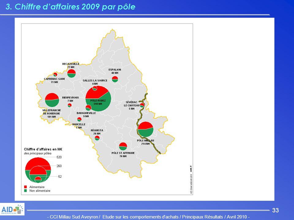 - CCI Millau Sud Aveyron / Etude sur les comportements d achats / Principaux Résultats / Avril 2010 - 33 3.