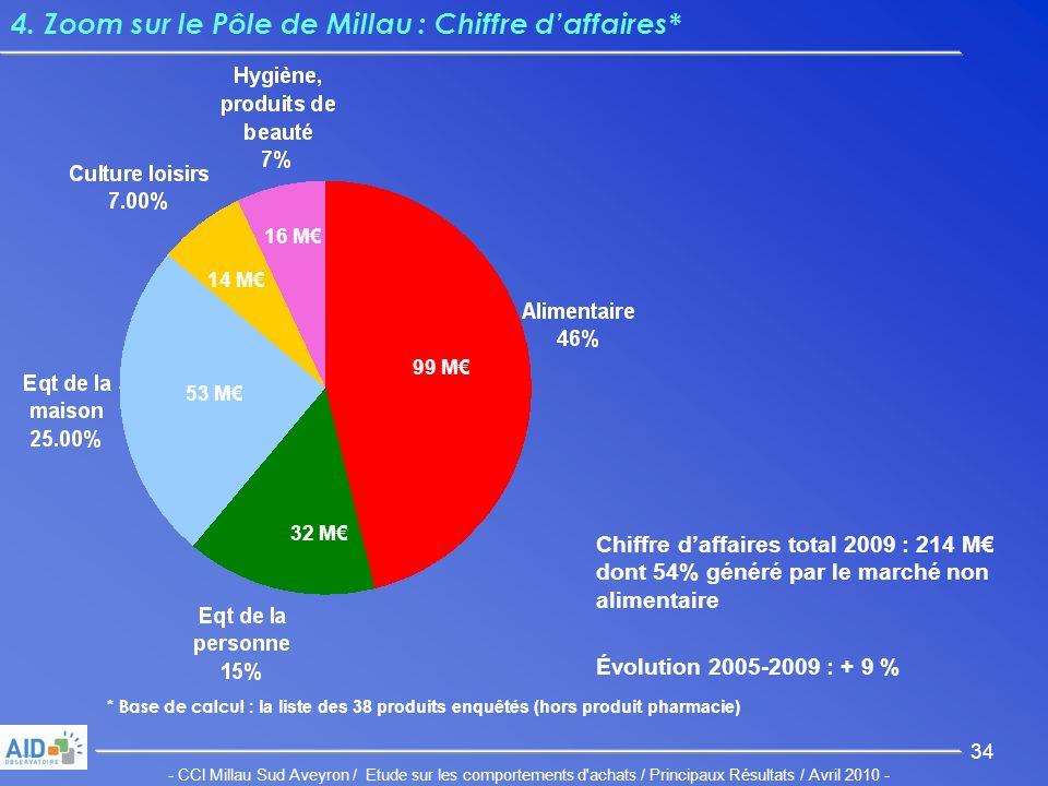 - CCI Millau Sud Aveyron / Etude sur les comportements d achats / Principaux Résultats / Avril 2010 - 34 4.