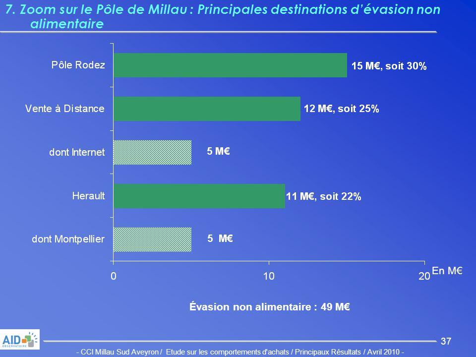 - CCI Millau Sud Aveyron / Etude sur les comportements d achats / Principaux Résultats / Avril 2010 - 37 7.