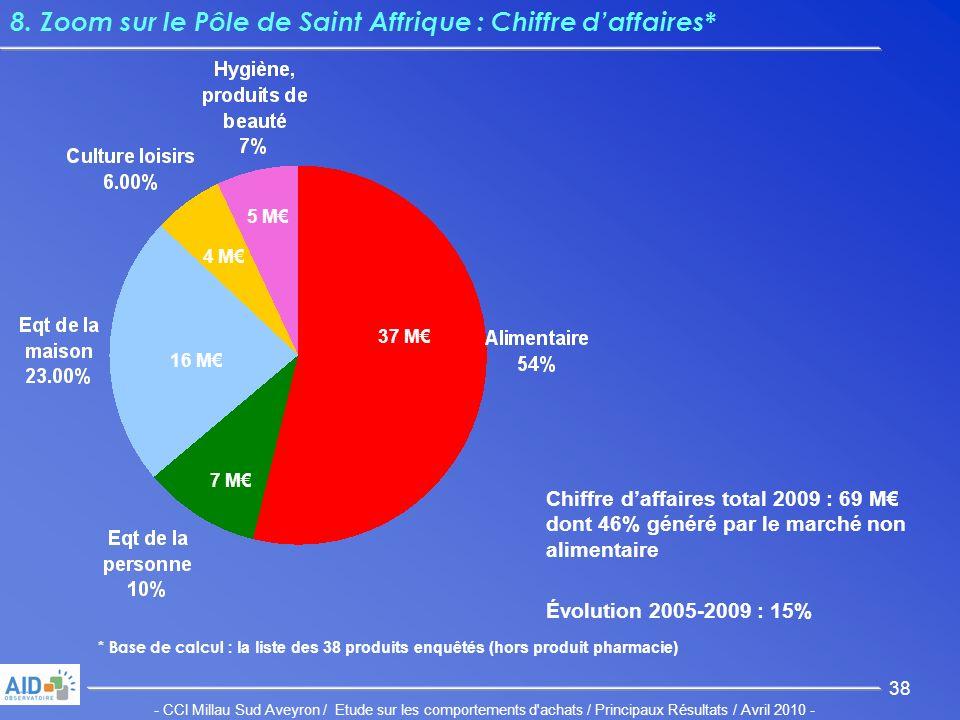 - CCI Millau Sud Aveyron / Etude sur les comportements d achats / Principaux Résultats / Avril 2010 - 38 8.