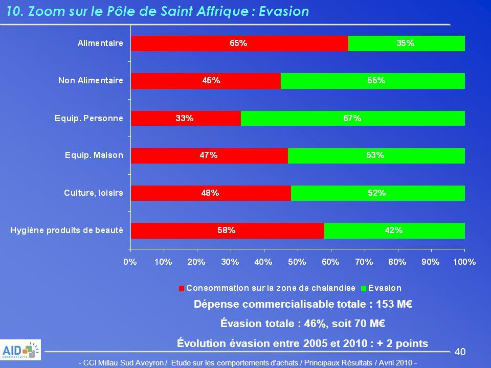 - CCI Millau Sud Aveyron / Etude sur les comportements d achats / Principaux Résultats / Avril 2010 - 40 10.