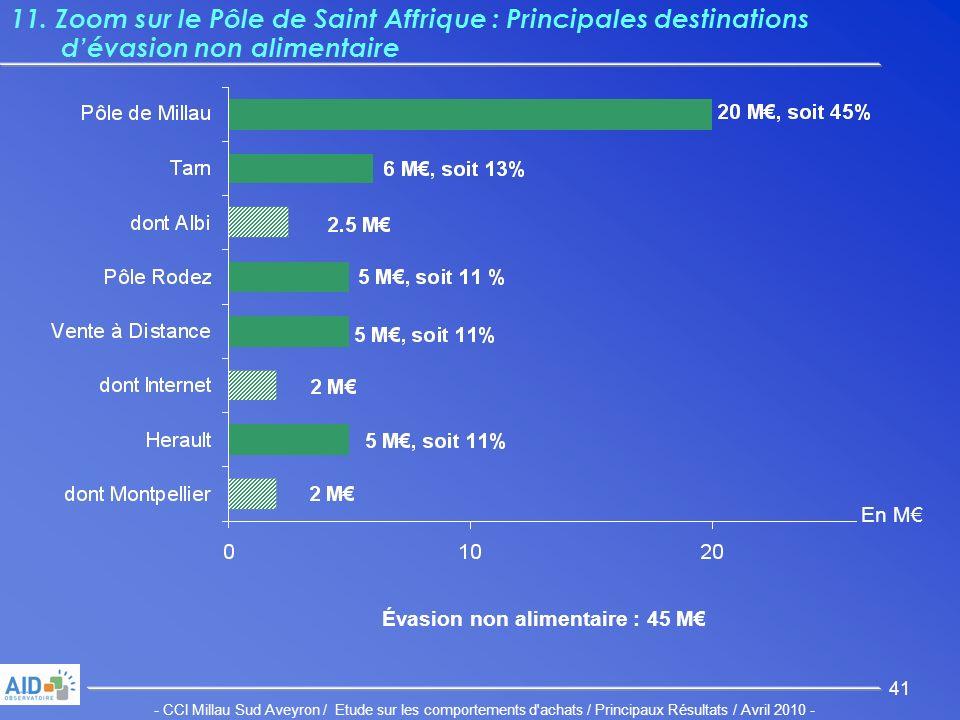 - CCI Millau Sud Aveyron / Etude sur les comportements d achats / Principaux Résultats / Avril 2010 - 41 11.