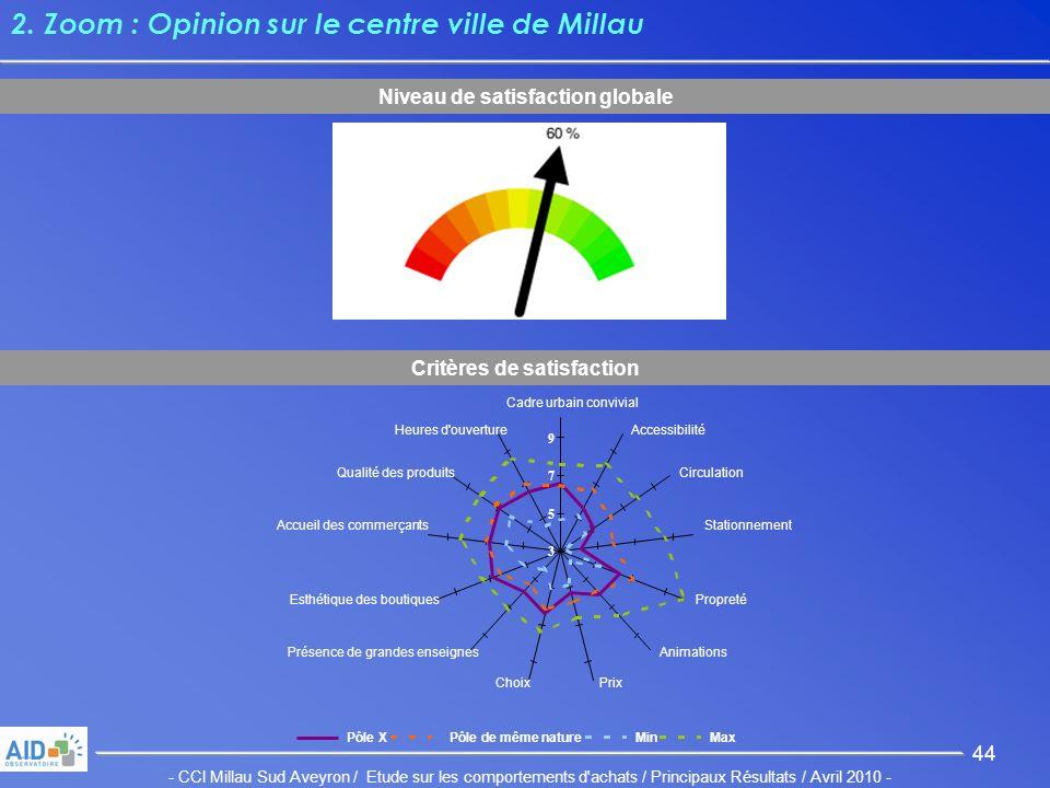 - CCI Millau Sud Aveyron / Etude sur les comportements d achats / Principaux Résultats / Avril 2010 - 44 2.