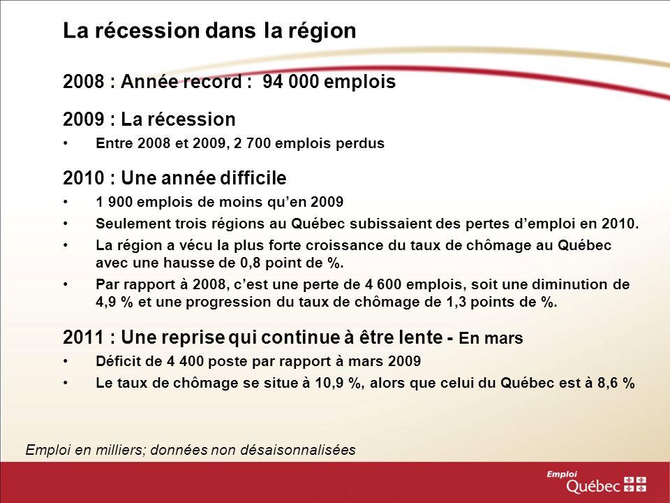 La récession dans la région Emploi en milliers; données non désaisonnalisées 201020092008 Emploi (en milliers)89,491,394,0 Taux de chômage10,0 %9,2 %8,7 %