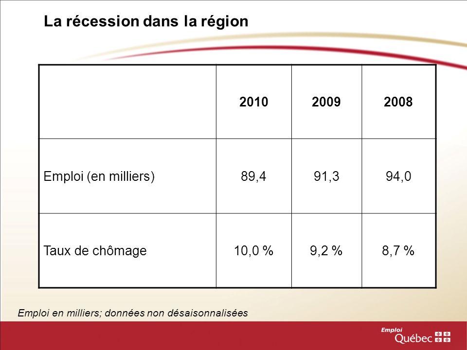 La récession dans la région Emploi en milliers; données non désaisonnalisées 201020092008 Emploi (en milliers)89,491,394,0 Taux de chômage10,0 %9,2 %8