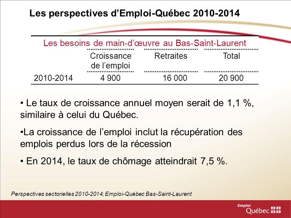 Les secteurs liés au tourisme Perspectives sectorielles 2010-2014 au Bas-Saint-Laurent Secteurs (Scian)Emplois en 2010 (part emplois) Taux de croissance annuel moyen Création demploi totale Information, culture et loisirs (51-71) 2 300 (2,6 %) 0,6 %100 Hébergement et services de restauration (72) 6 900 (7,7 %) 0,6 %200 Le secteur information, culture et loisirs inclut, notamment, les parcs, les attraits touristiques, ainsi que lorganisation dévènements.