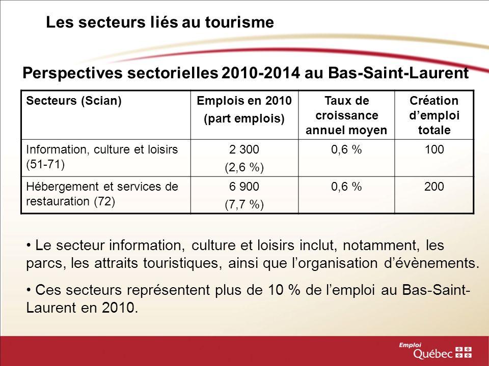 Les secteurs liés au tourisme Perspectives sectorielles 2010-2014 au Bas-Saint-Laurent Secteurs (Scian)Emplois en 2010 (part emplois) Taux de croissan