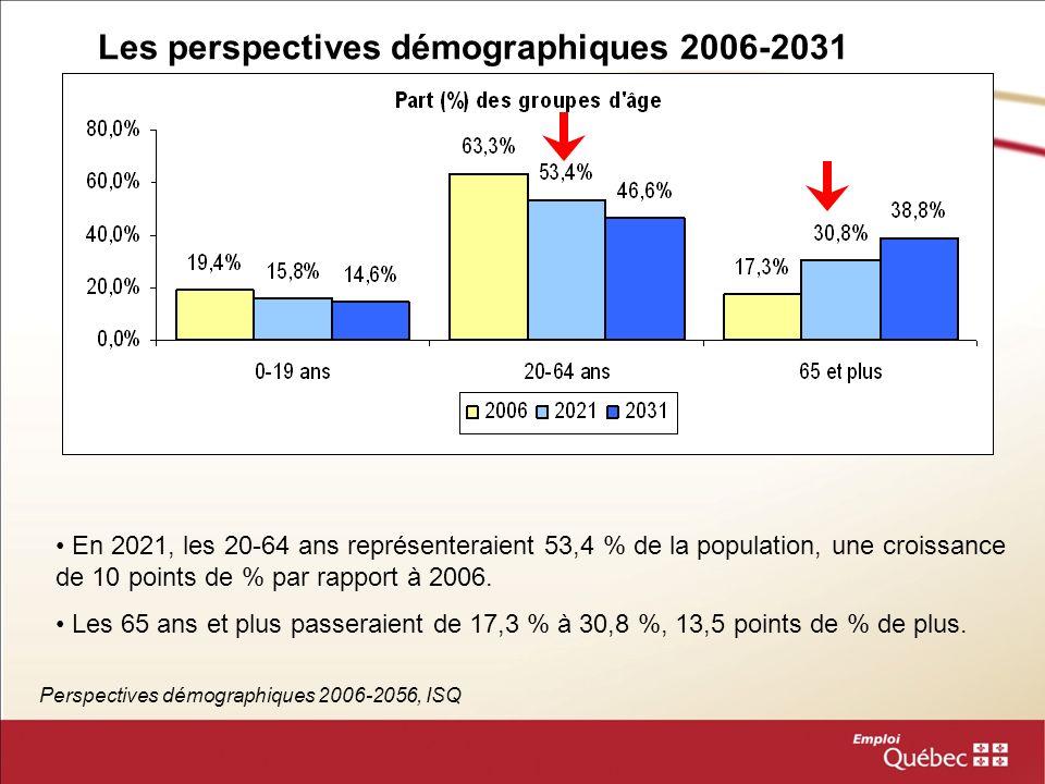Indice de remplacement de la main-doeuvre Perspectives démographiques 2006-2056, ISQ Lindice de remplacement de la main-dœuvre est un rapport entre le nombre dentrants potentiels, les 20-29 ans, et de sortants potentiels, 55-64 ans.