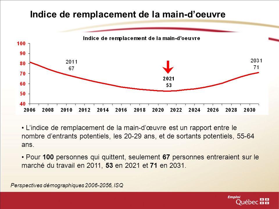 Indice de remplacement de la main-doeuvre Perspectives démographiques 2006-2056, ISQ Lindice de remplacement de la main-dœuvre est un rapport entre le