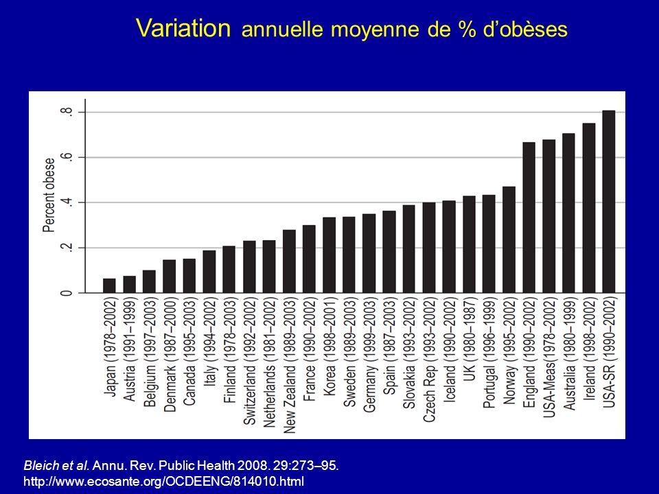 Bleich et al. Annu. Rev. Public Health 2008. 29:273–95. http://www.ecosante.org/OCDEENG/814010.html Variation annuelle moyenne de % dobèses