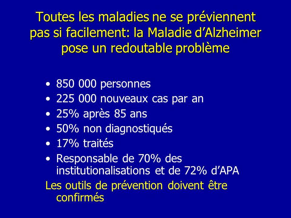 Toutes les maladies ne se préviennent pas si facilement: la Maladie dAlzheimer pose un redoutable problème 850 000 personnes 225 000 nouveaux cas par