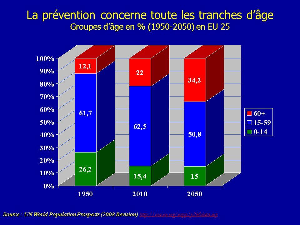 La prévention concerne toute les tranches dâge Groupes dâge en % (1950-2050) en EU 25 Source : UN World Population Prospects (2008 Revision) http://es