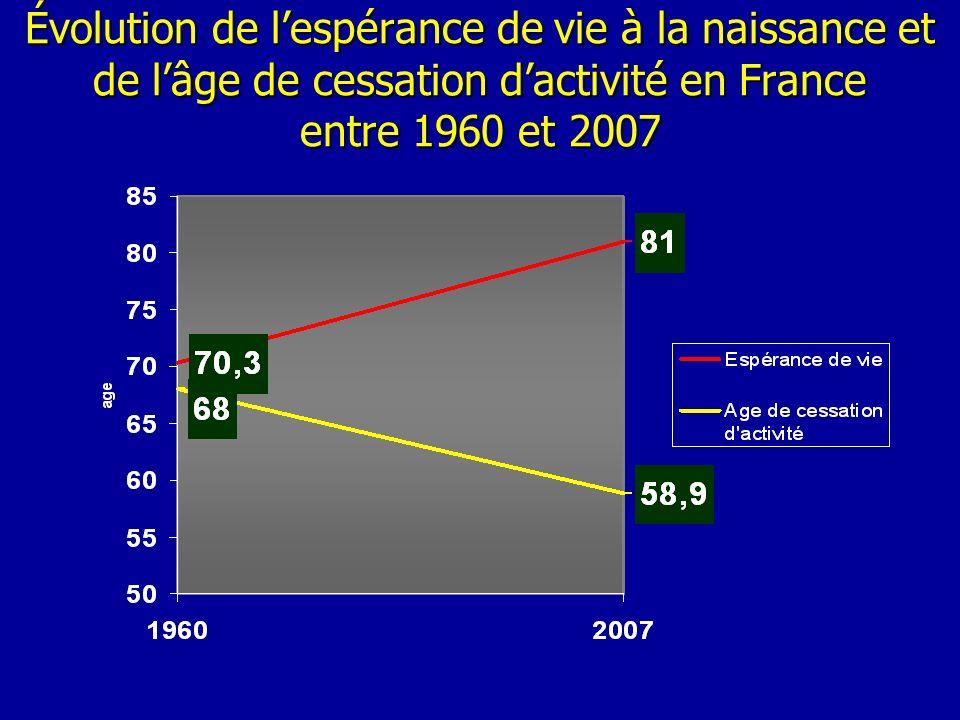 Évolution de lespérance de vie à la naissance et de lâge de cessation dactivité en France entre 1960 et 2007