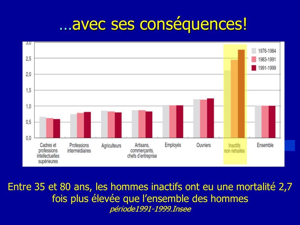 Entre 35 et 80 ans, les hommes inactifs ont eu une mortalité 2,7 fois plus élevée que lensemble des hommes période1991-1999.Insee …avec ses conséquenc