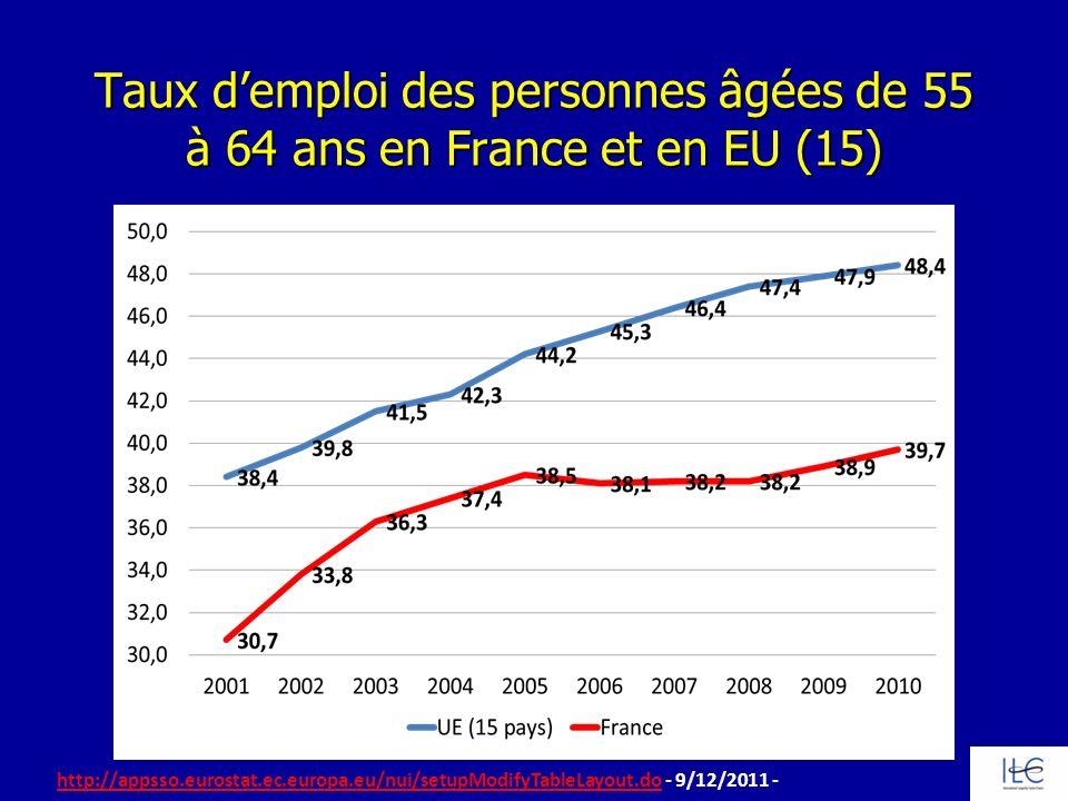 Taux demploi des personnes âgées de 55 à 64 ans en France et en EU (15) http://appsso.eurostat.ec.europa.eu/nui/setupModifyTableLayout.dohttp://appsso