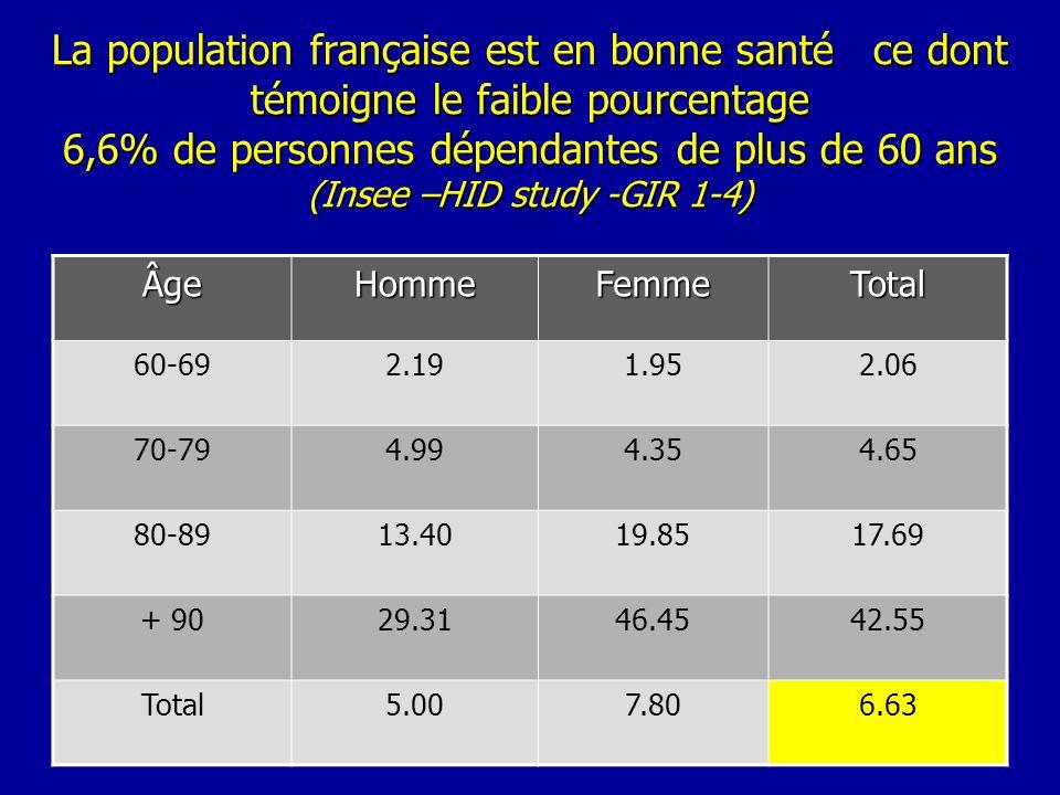 La population française est en bonne santé ce dont témoigne le faible pourcentage 6,6% de personnes dépendantes de plus de 60 ans (Insee –HID study -G