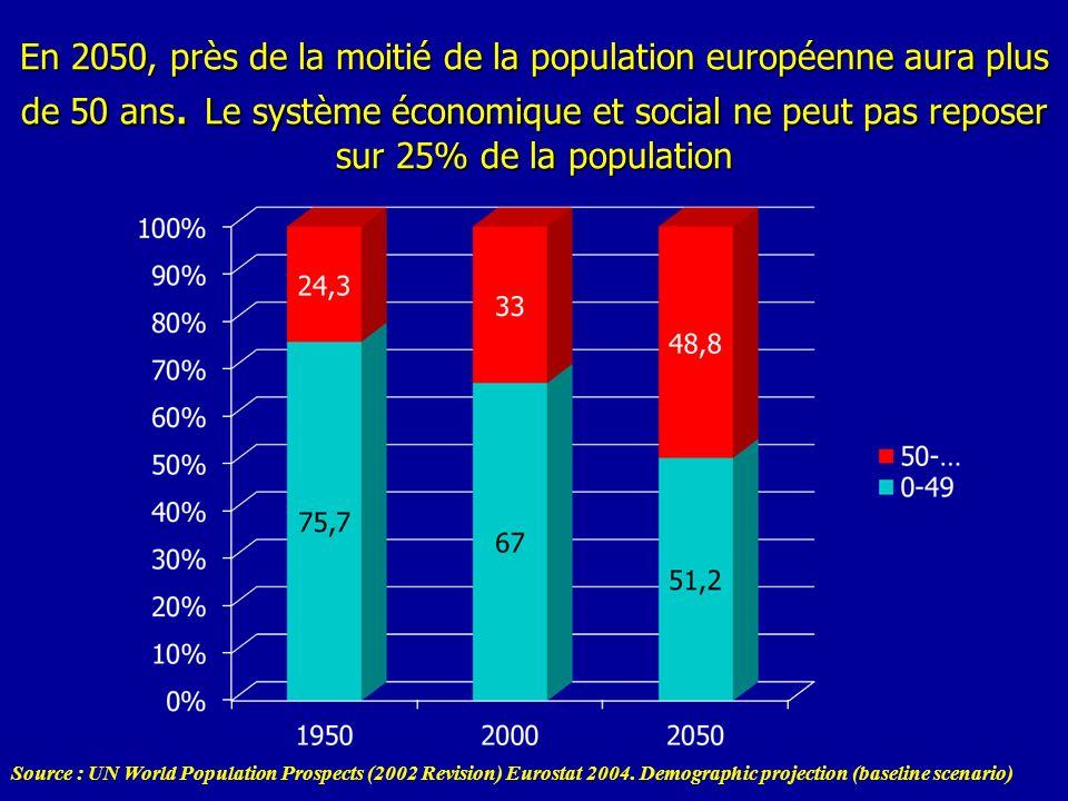 En 2050, près de la moitié de la population européenne aura plus de 50 ans. Le système économique et social ne peut pas reposer sur 25% de la populati