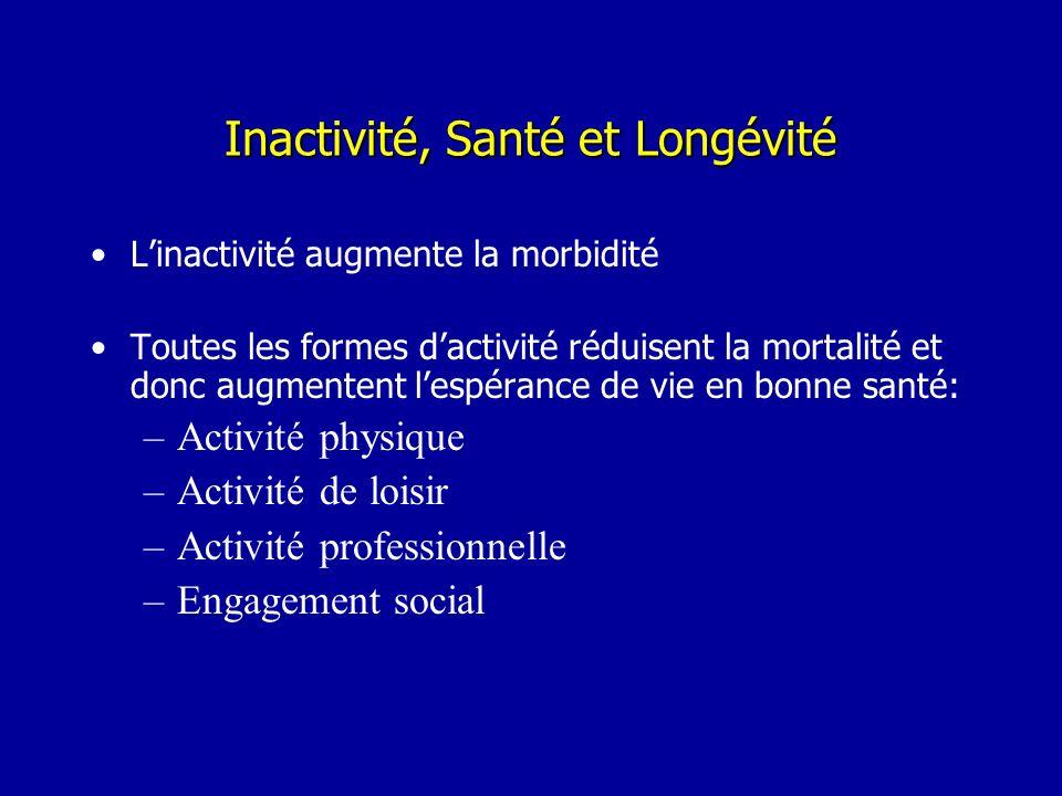 Inactivité, Santé et Longévité Linactivité augmente la morbidité Toutes les formes dactivité réduisent la mortalité et donc augmentent lespérance de v