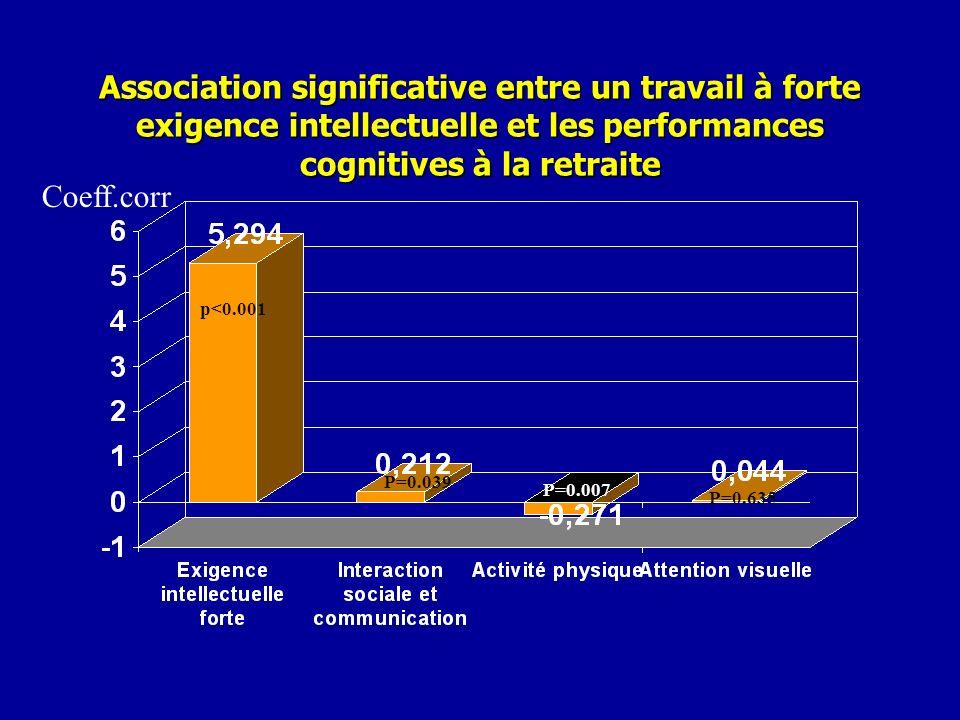 Association significative entre un travail à forte exigence intellectuelle et les performances cognitives à la retraite p<0.001 P=0.039 Coeff.corr P=0