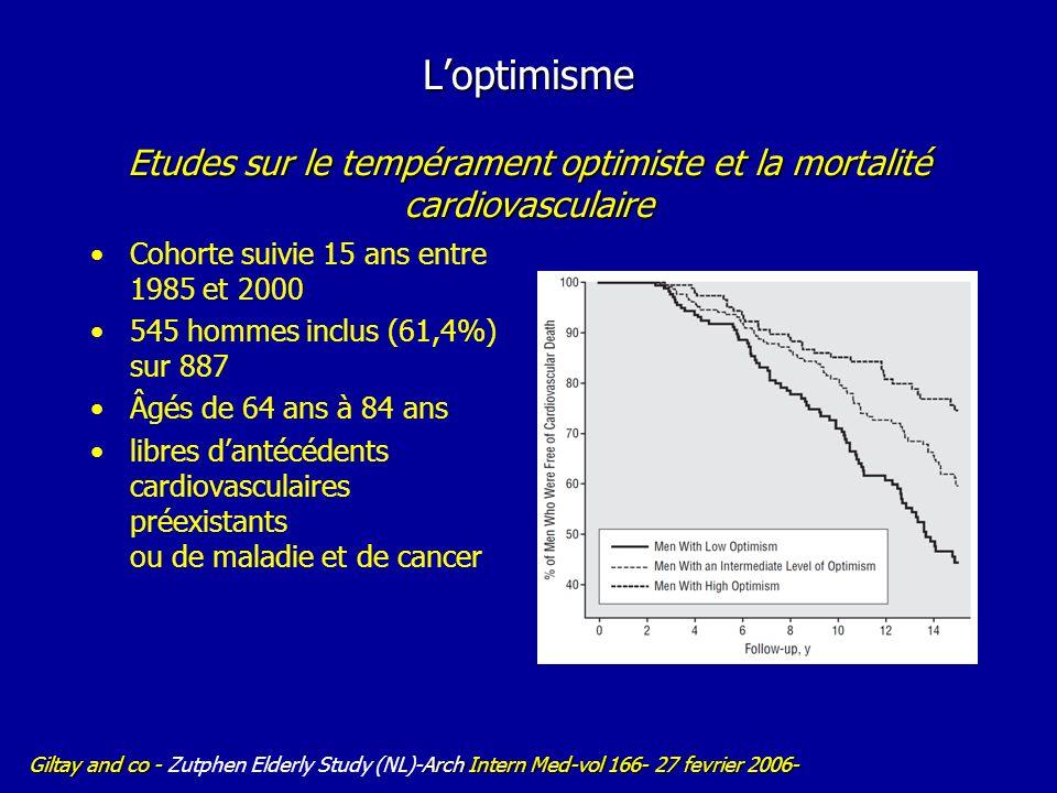Loptimisme Etudes sur le tempérament optimiste et la mortalité cardiovasculaire Cohorte suivie 15 ans entre 1985 et 2000 545 hommes inclus (61,4%) sur