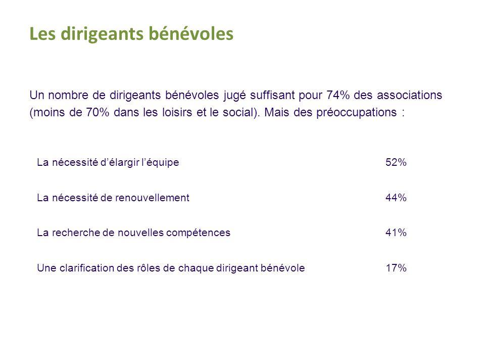 Un nombre de dirigeants bénévoles jugé suffisant pour 74% des associations (moins de 70% dans les loisirs et le social).