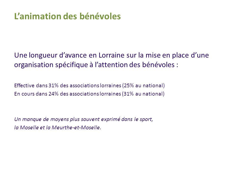 Une longueur davance en Lorraine sur la mise en place dune organisation spécifique à lattention des bénévoles : Effective dans 31% des associations lorraines (25% au national) En cours dans 24% des associations lorraines (31% au national) Un manque de moyens plus souvent exprimé dans le sport, la Moselle et la Meurthe-et-Moselle.