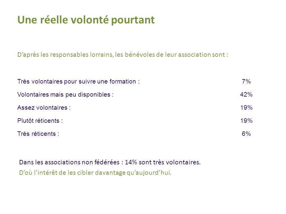 Daprès les responsables lorrains, les bénévoles de leur association sont : Une réelle volonté pourtant Très volontaires pour suivre une formation :7% Volontaires mais peu disponibles :42% Assez volontaires :19% Plutôt réticents :19% Très réticents :6% Dans les associations non fédérées : 14% sont très volontaires.
