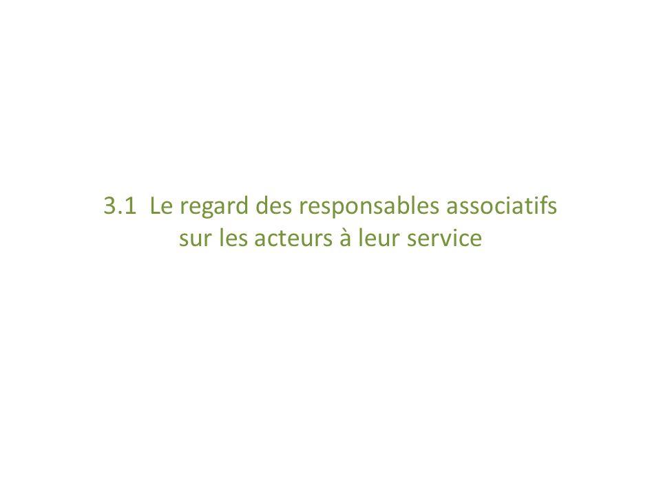 3.1 Le regard des responsables associatifs sur les acteurs à leur service
