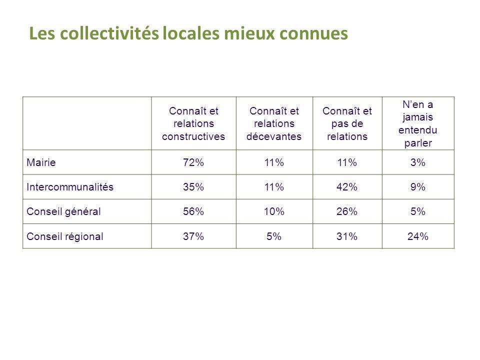 Les collectivités locales mieux connues Connaît et relations constructives Connaît et relations décevantes Connaît et pas de relations Nen a jamais entendu parler Mairie72%11% 3% Intercommunalités35%11%42%9% Conseil général56%10%26%5% Conseil régional37%5%31%24%