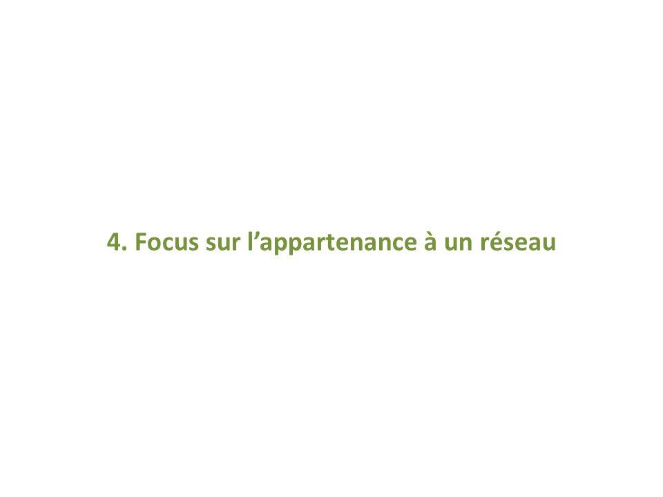 4. Focus sur lappartenance à un réseau